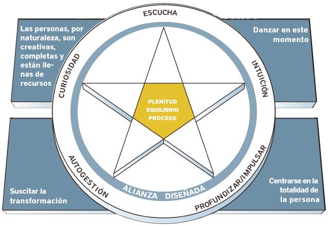 modelo co-activo